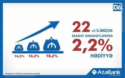 """""""AtaBank"""" повысил ставки по манатным вкладам"""