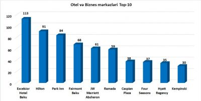 Отель «Эксельсиор Отель & Спа Баку» занял первое место по количеству информаций освященных в прессе