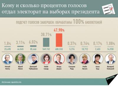 Moldovada Prezident seçkilərinin ikinci turu noyabrın 13-də keçiriləcək.